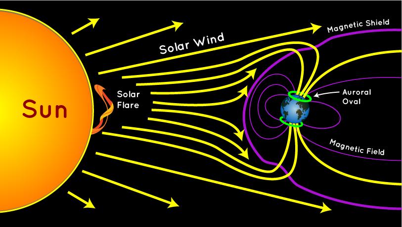 schemat powstawania zorzy polarnej zorza polarna infografika